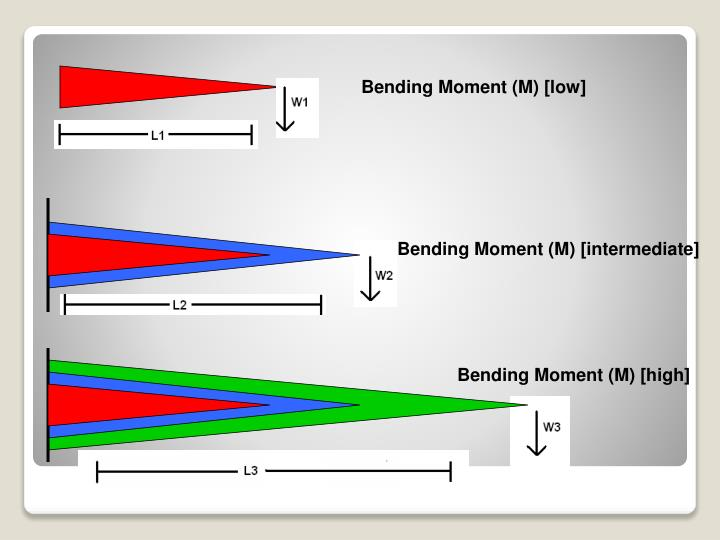 Bending Moment (M) [low]