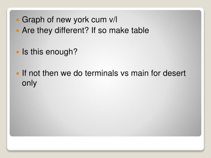 Graph of new york cum v/l