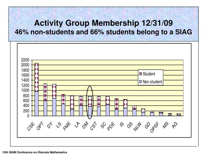 Activity Group Membership 12/31/09