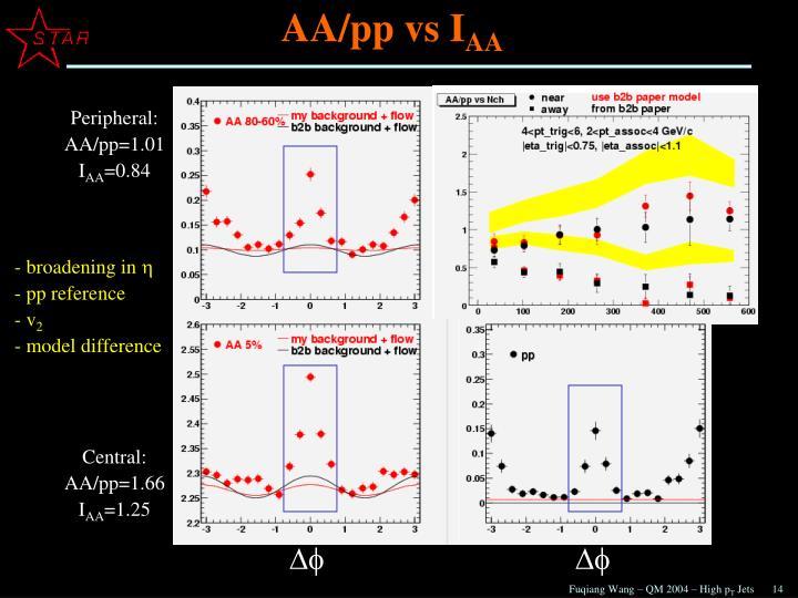AA/pp vs I