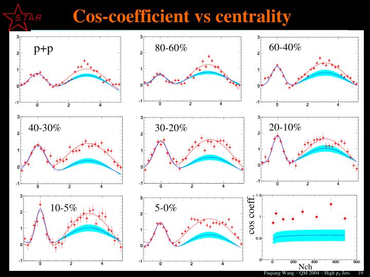 Cos-coefficient vs centrality