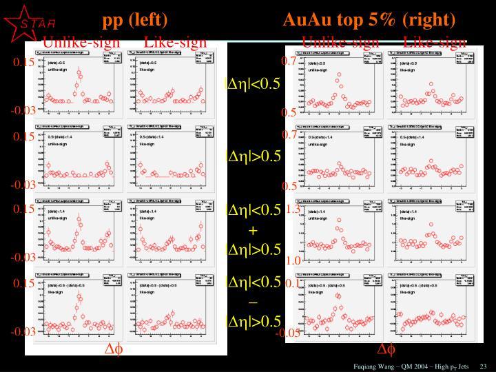 pp (left)                        AuAu top 5% (right)