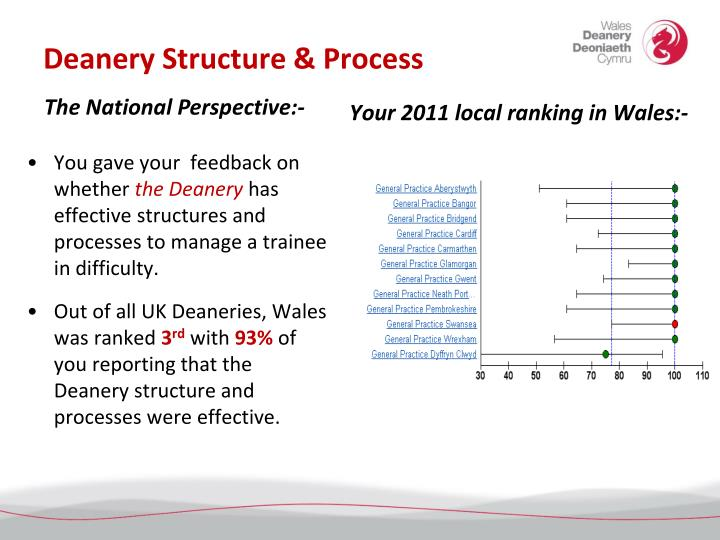 Deanery Structure & Process