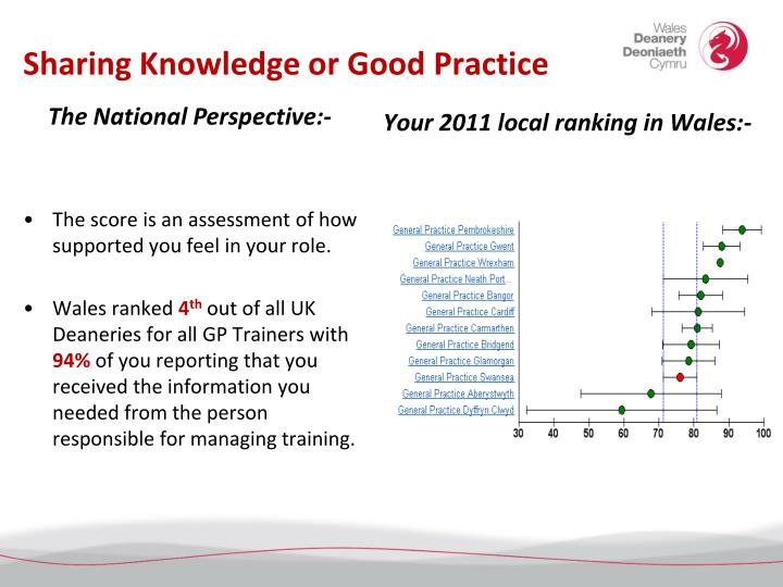 Sharing Knowledge or Good Practice