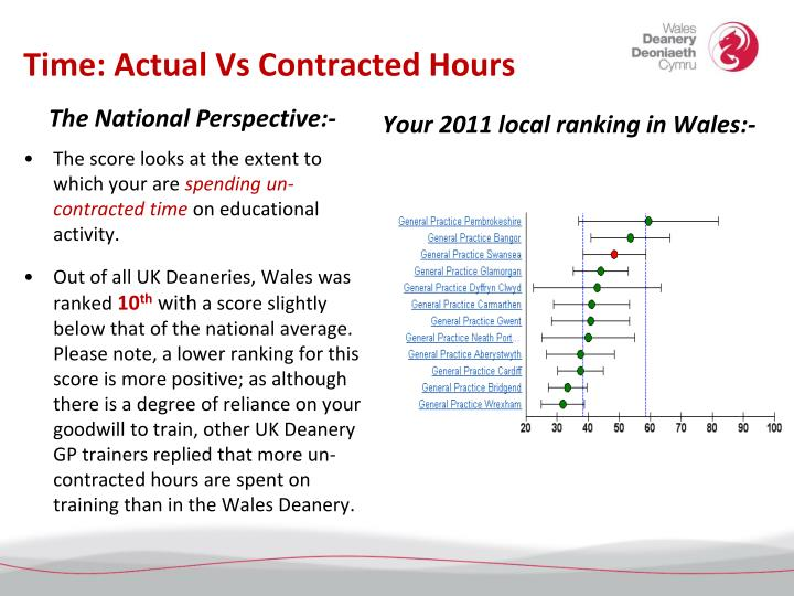 Time: Actual Vs Contracted Hours