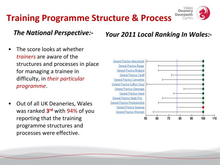 Training Programme Structure & Process