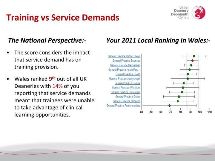 Training vs Service Demands