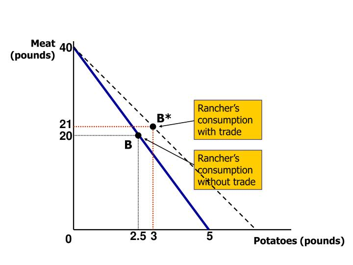Rancher's consumption with trade