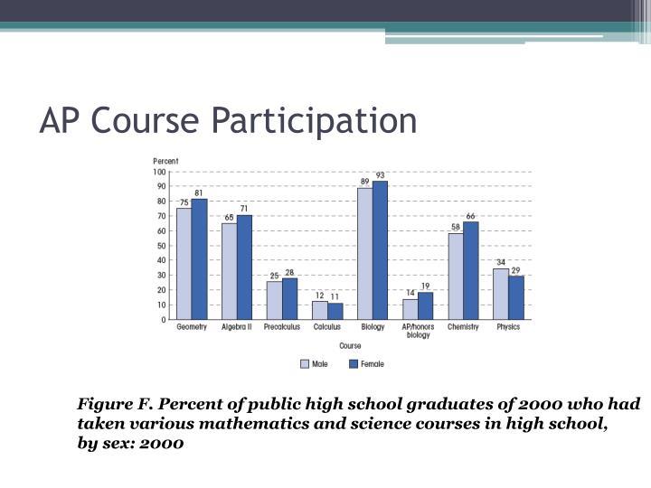AP Course Participation