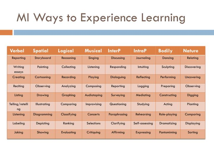 MI Ways to Experience Learning