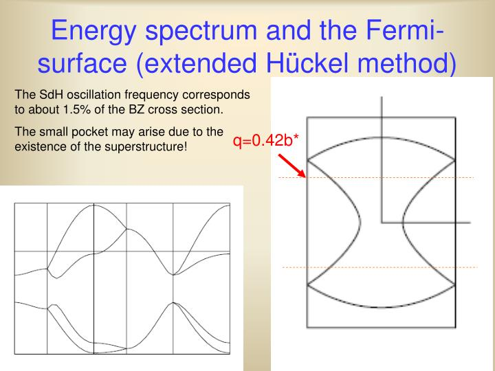 Energy spectrum and the Fermi-surface (extended H