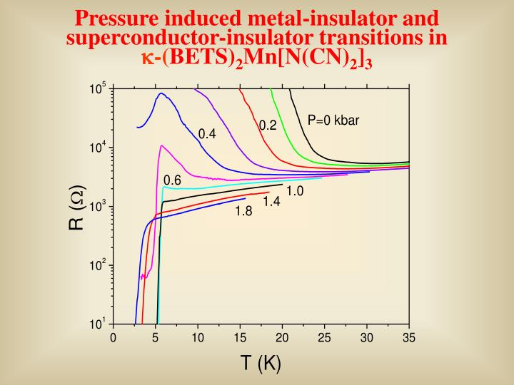 Pressure induced metal-insulator and