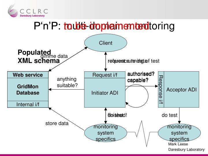 Populated XML schema
