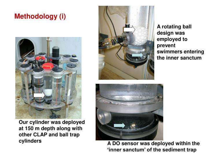 Methodology (i)