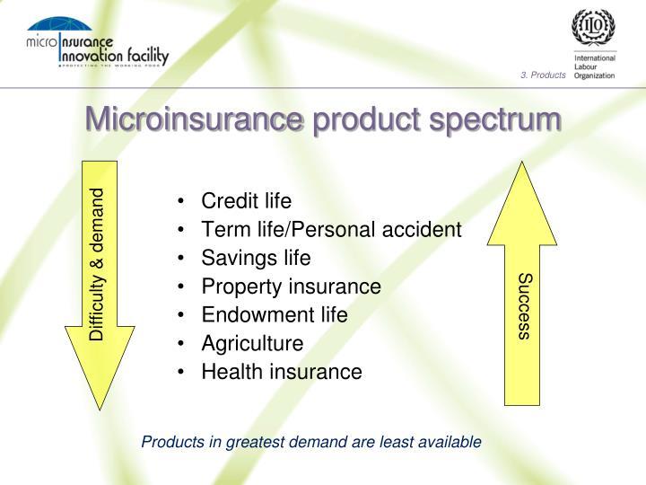 Microinsurance