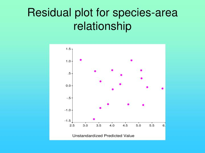 Residual plot for species-area relationship