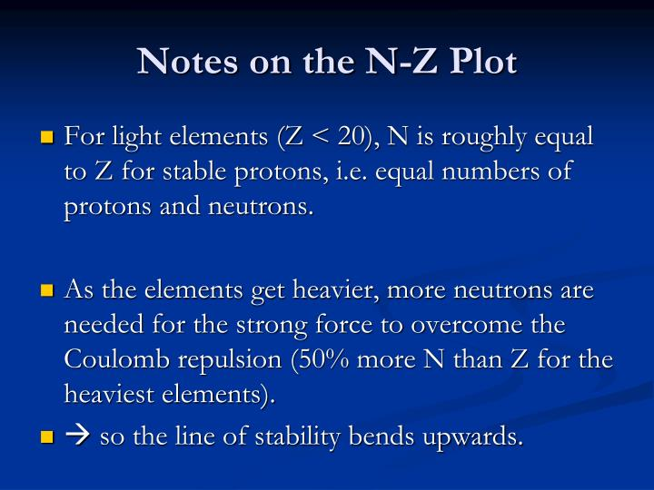 Notes on the N-Z Plot