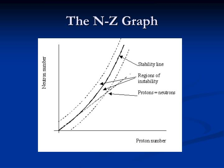 The N-Z Graph