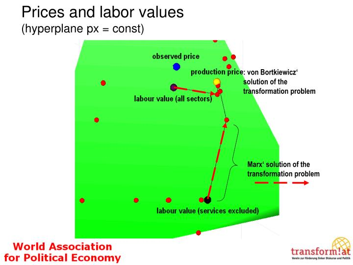 Prices and labor values
