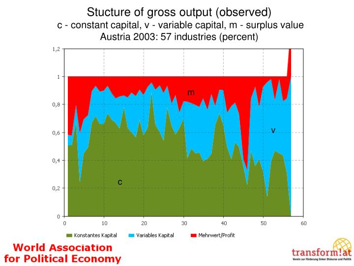 Stucture of gross output (observed)