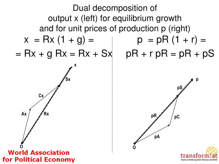 Dual decomposition of