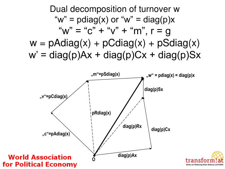 Dual decomposition of turnover w