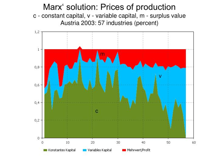 Marx' solution: Prices of production