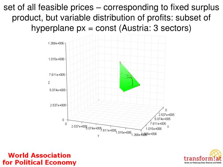 set of all feasible prices – corresponding to fixed surplus product, but variable distribution of profits: subset of hyperplane px = const (Austria: 3 sectors)