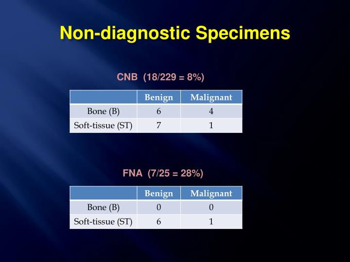 Non-diagnostic Specimens