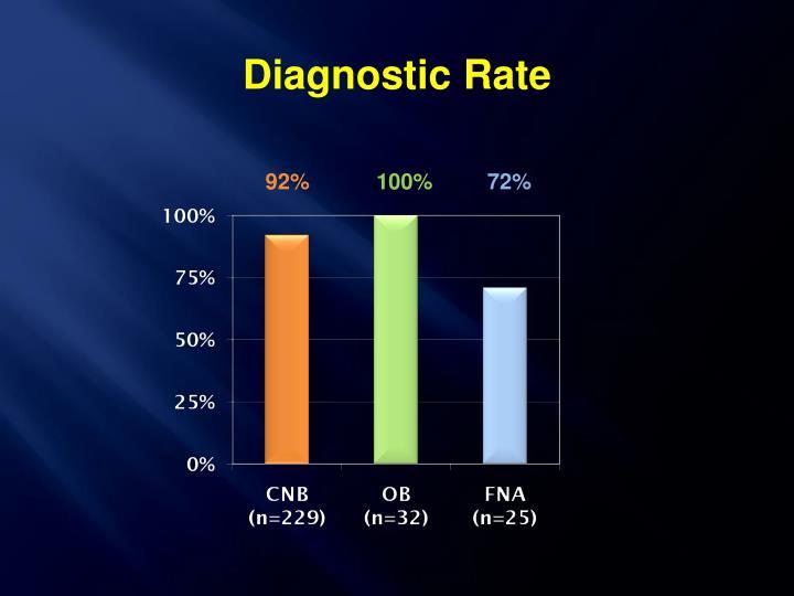 Diagnostic Rate