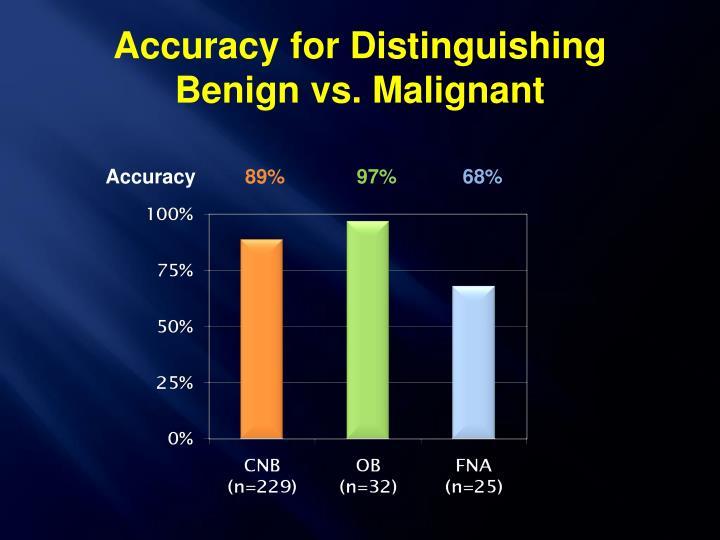 Accuracy for Distinguishing  Benign vs. Malignant