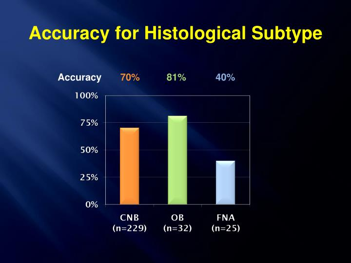 Accuracy for Histological Subtype