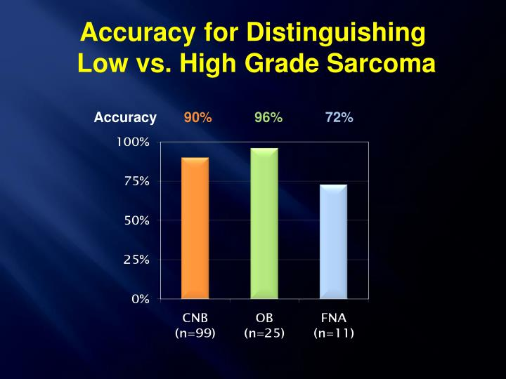 Accuracy for Distinguishing
