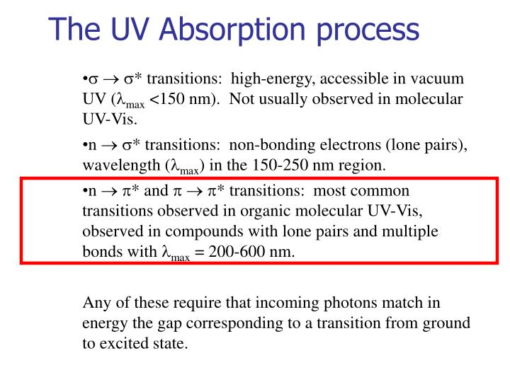 The UV Absorption process