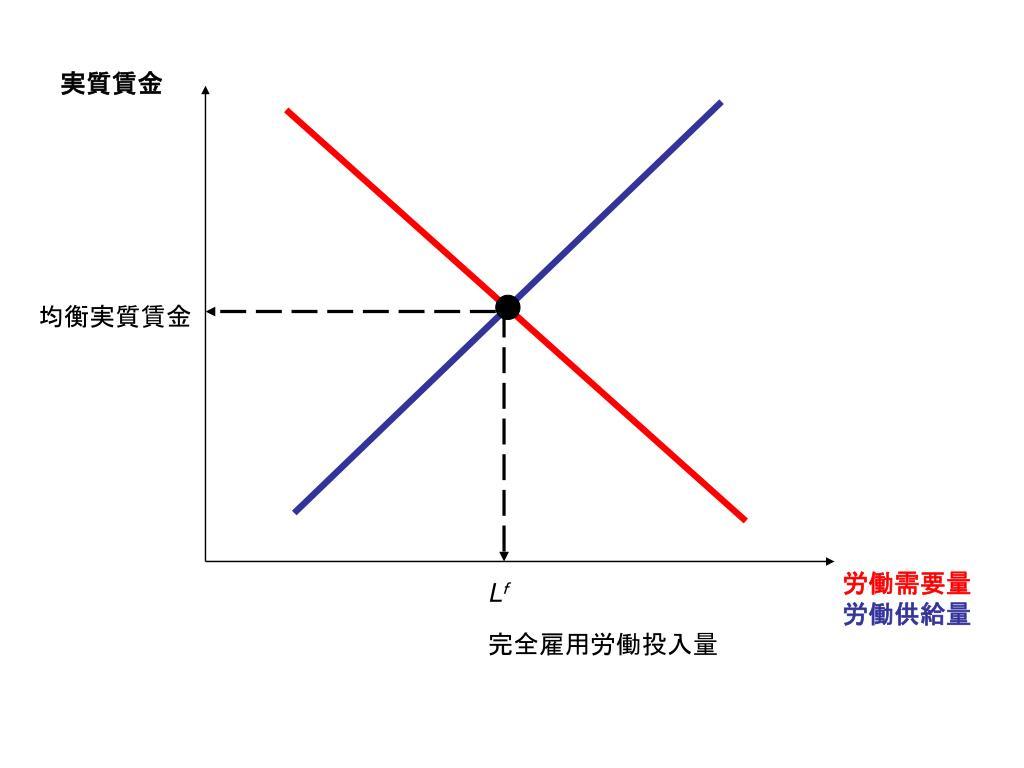 マクロ経済学初級 I 第 12 回 - PowerPoint PPT Presentation