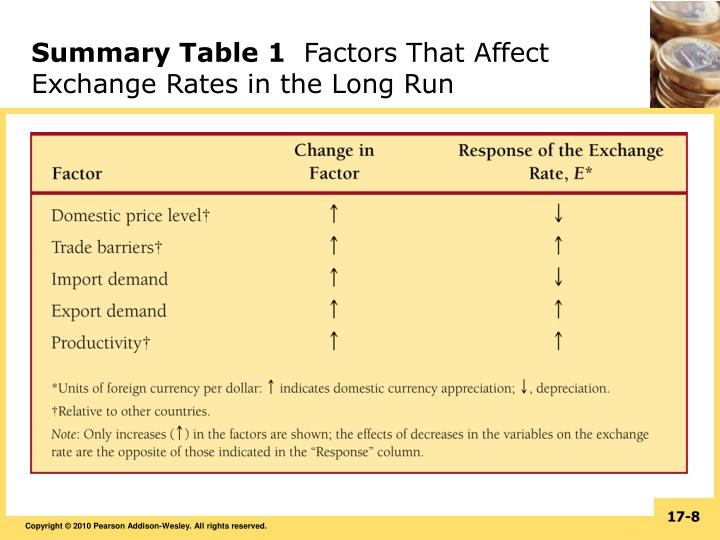factors that influence exchange rates essay Bank rate also exerts a significant influence on the rate of exchange a rise in bank attracts foreign funds, hence, the demand for home currency rises and the rate of exchange m up: the opposite happens when the bank rate is lowered.