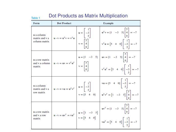 Dot Products as Matrix Multiplication