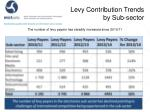 levy contribution trends by sub sector