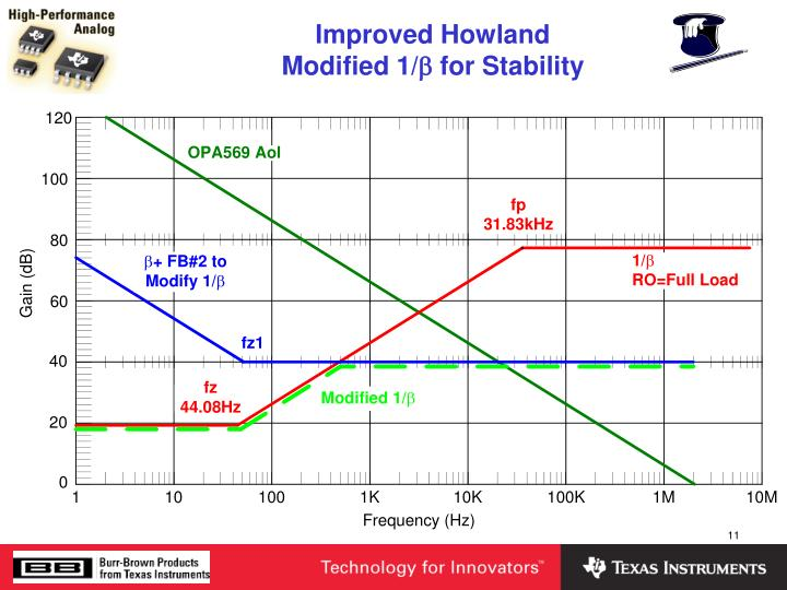 Improved Howland