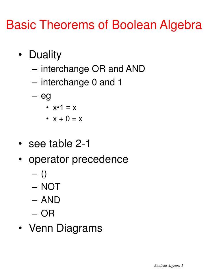 Basic Theorems of Boolean Algebra