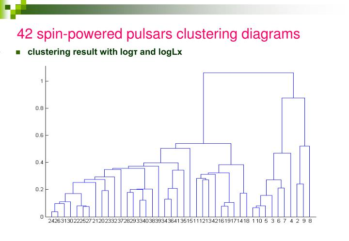 42 spin-powered pulsars clustering diagrams