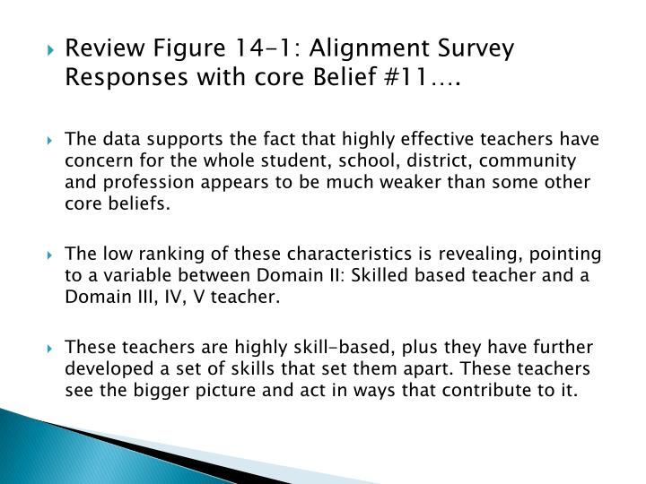 Review Figure 14-1: Alignment Survey Responses with core Belief #11….
