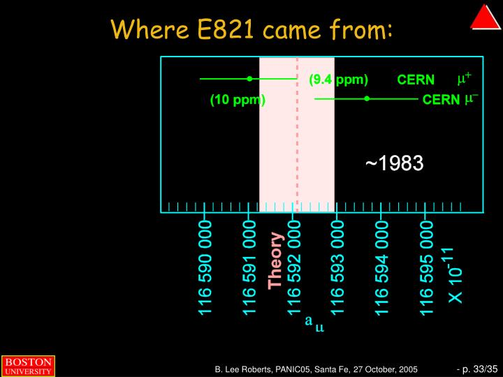Where E821 came from: