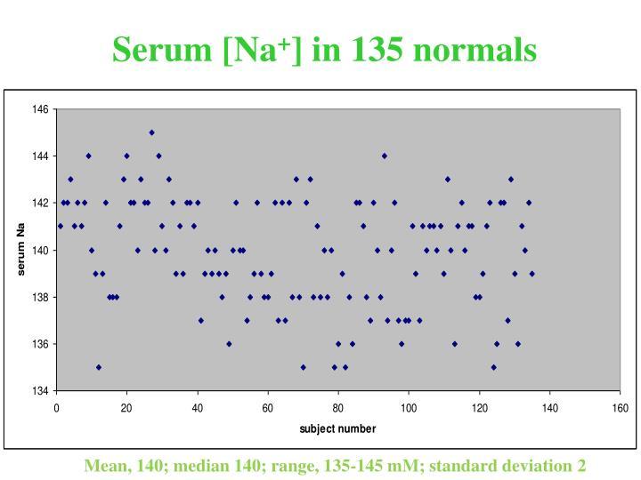 Serum [Na
