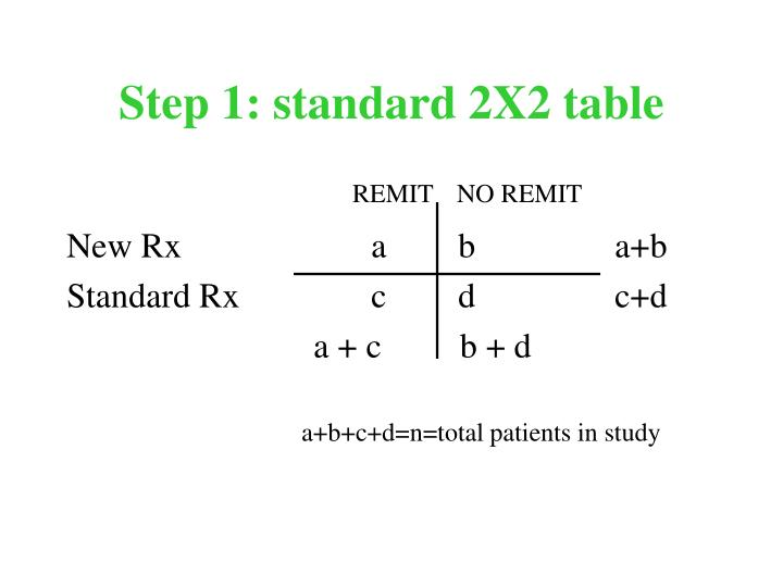 Step 1: standard 2X2 table