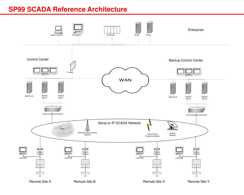 PPT - SP99 Reference Architecture PowerPoint Presentation