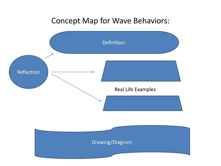 Concept map for wave behaviors