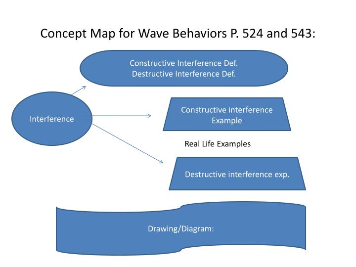 Concept Map for Wave Behaviors P. 524 and 543: