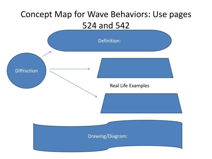 Concept Map for Wave Behaviors: Use pages 524 and 542