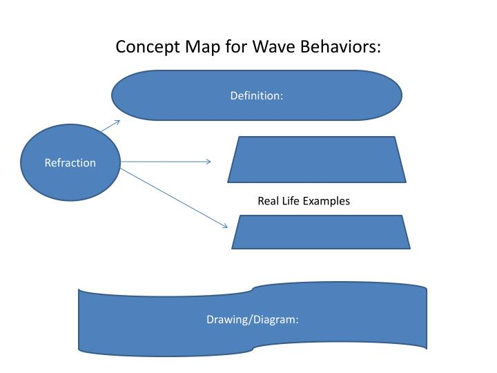 Concept map for wave behaviors1